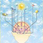 Тантра-Джйотиш - Грахи [планеты] в теле человека
