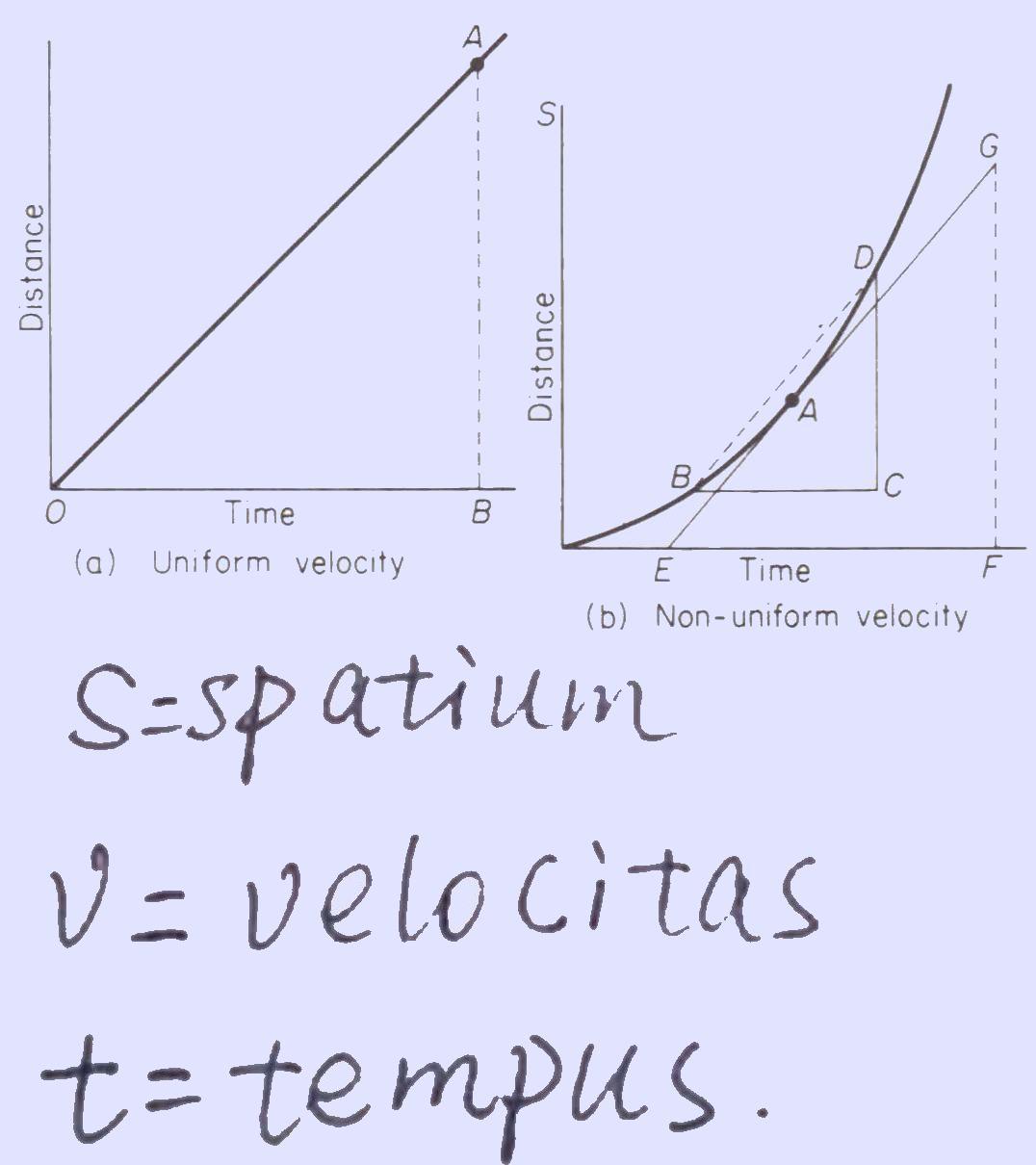 *** Расстояние - скорость - время   Spatium - velocitas - tempus   Span - velocity - time ***
